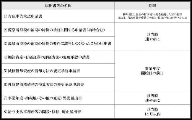 ②法人税関係の届出書-650x405